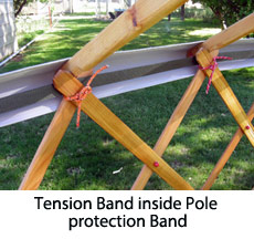 Tension Band inside Pole protection Band